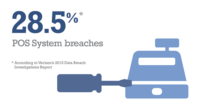 Access Management Data Breach Security Stat 3